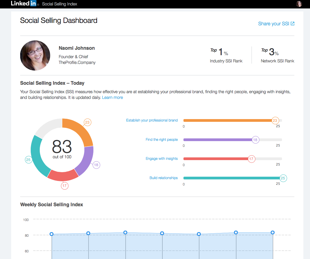 Do You Know Your Social Selling Score?