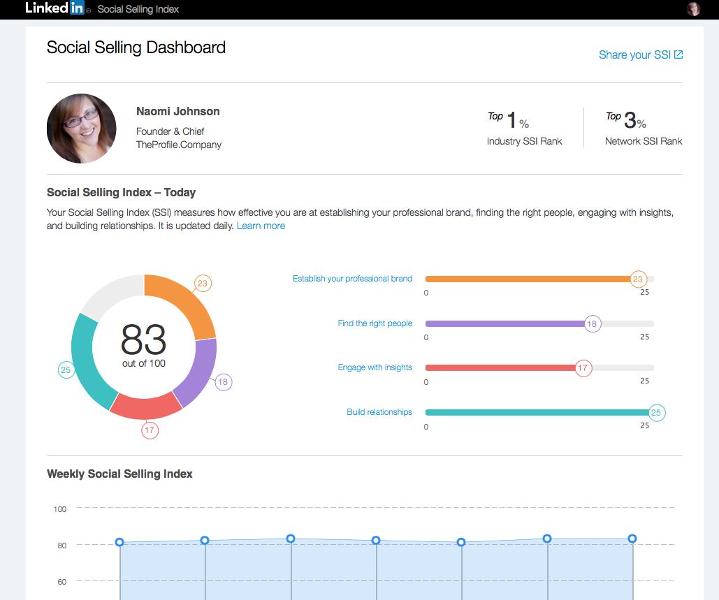 Naomi Johnson Social Selling Index Score Aug 15