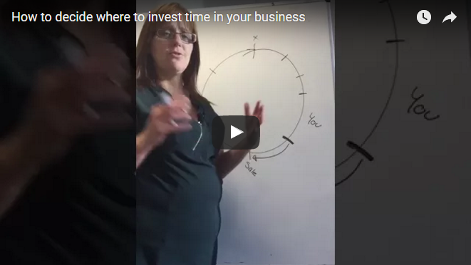 How to decide where to invest time in your business